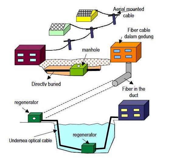 Komunitas software sistem komunikasi serat optik gambar sistem komunikasi serat optik di atas hanya menggambarkan link optik secara point to point sistem komunikasi serat optik yang lebih kompleks adalah ccuart Gallery